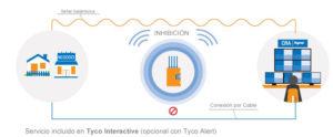 alarmas hogar servicio multivia alarmas de seguridad para casa alarmas de seguridad para casa y negocio